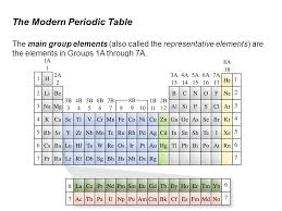 Group 1a Periodic Table The Modern Photos Charming - knowthatplace