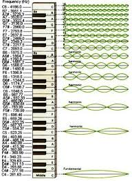 Musical Scale Wavelengths Fundamental Frequencies In 2019