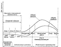 Схема жизненного цикла предприятия Рис 1 1 1 Жизненный цикл