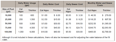 Pulsar Operating Costs Of Pool Sanitizers Pulsar Systems