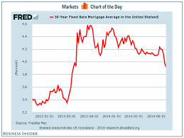 30 Year Mortgage Rates Chart 2014 Freddie Mac Mortgage Rates 3 92 Business Insider