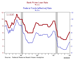 30 Day Libor Vs Prime Rate Chart Education What Is The Prime Rate And Who Borrows At That