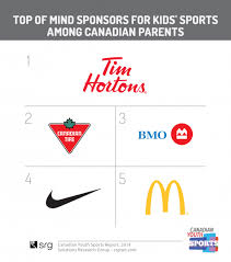 Sport Brands 84 Of Parents Recall Brands Sponsoring Youth Sports Srg