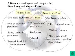 Articles Of Confederation And Constitution Venn Diagram Virginia And New Jersey Plan Venn Diagram Simple Wiring Diagram