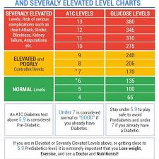 A1c Levels Chart 34 Always Up To Date Ac1 Levels Chart
