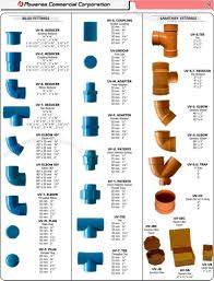Pipe Fittings Chart Pin On Plumbing
