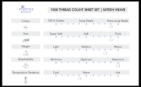 Sheet Thread Count Chart Cotton Pillowcases 1000 Thread Count