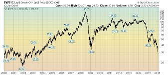 Crude Oil Price Chart From The Year 2000 January 13 2016