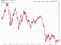 Us Dollar Chart Euro Euro Is On The Lowest Points Since The Last 10 Years
