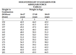 Upsc Height Weight Chart Medical And Physical Standards For Nda 2016
