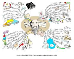 education mind map® examples mind mapping the qualities of leonardo da vinci mind map