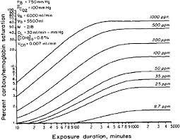 Carbon Monoxide Ppm Chart 2 Carbon Monoxide Acute Exposure Guideline Levels For