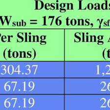 Rigging Slings Chart Pdf Offshore Heavy Lift Design And Operations Sling