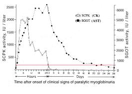 Cpk Level Chart Creatine Kinase Eclinpath