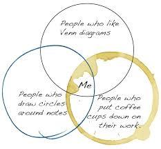 Venn Diagram Jokes A Venn Diagram For People Who Like Venn Diagrams Doodle And