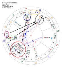 Usher Natal Chart Gene Roddenberry Creator Of Star Trek A Natal Chart
