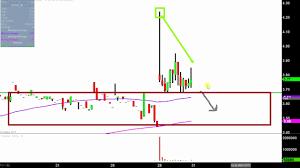 Kool Chart Thermogenesis Corp Kool Stock Chart Technical Analysis For 07 28 17