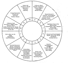 Birth Chart Houses Aurum Astrology Finding The Gold In Life Meaning Of The Houses