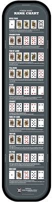 Poker Winning Order Chart Poker Rules For Beginners Poker Hand Strength Chart