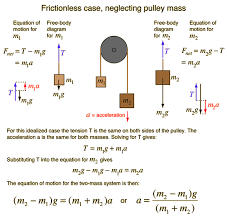 Physics Tension Problems Atwoods Machine