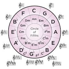 Harmonica To Guitar Key Chart 18 Genuine Circle Of Fifths Chart Violin