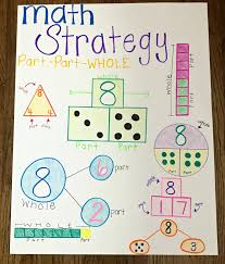 Part Part Whole Chart Addition Strategies Anchor Chart 1st Grade Www