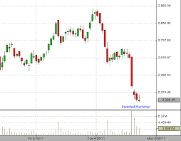 Sbi Chart State Bank Of India Forms Inverted Hammer In Candlestick Chart