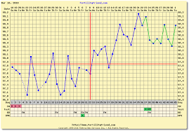 Positive Bbt Charts Bfp Chart With Fertility Friend And Ovuview Using Tempdrop