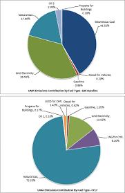 Emissions Sustainability Umass Amherst