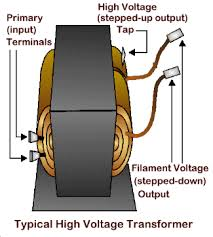 the purpose of the typical high voltage transformer used in microwave ovens are among the most dangerous appliances to work on before attempting any troubleshooting testing or repairs for your personal safety