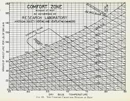 Temperature Humidity Comfort Zone Chart