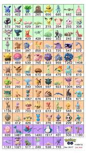 Pokemon Go Egg Chart 2018 Perfect 100 Egg Hatch List December 2017 Pokemon