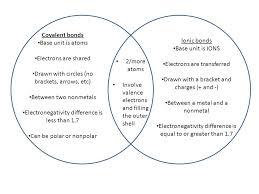 Ionic Vs Covalent Bonds Venn Diagram Covalent Bond Vs Ionic Bond Venn Diagram Magdalene Project Org