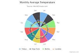 Pie Chart Highcharts Make Colorful Polar Line Chart With Highcharts Vujade