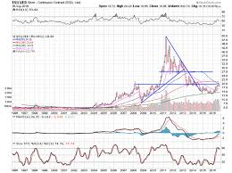 Gold Chart 20 Years 20 Year Metals Charts Kitco News