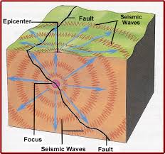 Ks2 learners will be able to understand the different elements of the earth's crust and tectonic earthquake facts for ks2 students. Earthquake Seismic Waves Diagram Page 1 Line 17qq Com