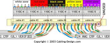 telephone punch down block wiring diagram efcaviation com Punch Down Block telephone punch down block wiring diagram albumartinspiration com,design