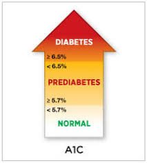 A1c 5 7 Average Blood Sugar Chart Prediabetes A1c Lark Health