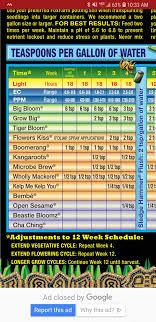 Fox Farm Nutrient Chart Humboldt Seeds Blue Dream Grow Journal Week2 By Growfanatic