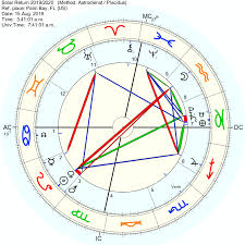 Solar Return With Pluto Saturn Conjunct In The 7th House