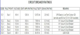 Electrical Engineering Tour Circuit Breaker Sizing On Fault