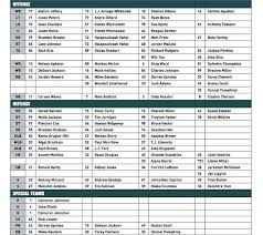 Eagles Cb Depth Chart Five Thoughts On The Eagles First Depth Chart