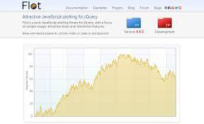 Top 9 Javascript Charting Libraries Dzone Web Dev