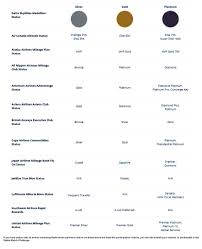 Delta Skymiles Benefits Chart The Complete Guide To Deltas Status Match Challenge