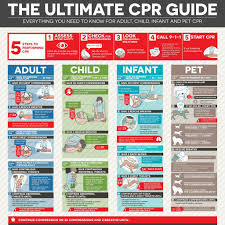The Ultimate Cpr Guide How To Do Cpr Surefire Cpr