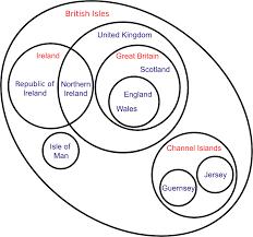 British Isles Venn Diagram File British Isles Venn Diagram En Svg Wikimedia Commons