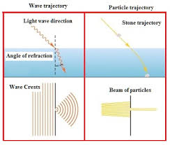 speed of light equation chemistry. particle wave duality speed of light equation chemistry