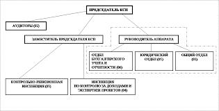Контрольно счетная палата o палате Структура Контрольно  КОНТРОЛЬНО СЧЕТНОЙ ПАЛАТЫ ГОРОДСКОГО ОКРУГА ГОРОД ВОЛЖСКИЙ ВОЛГОГРАДСКОЙ ОБЛАСТИ clip image001 gif