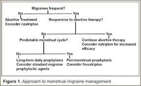 Triptans Comparison Chart Treating Menstrual Migraines Neurology Times