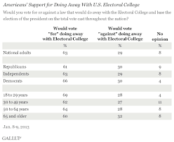 Electoral College Vote Chart Electoral Vote Vs Popular Vote Difference And Comparison